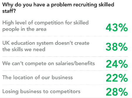 Why do you have a problem recruiting skilled staff